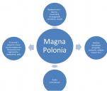 Magna Polonia