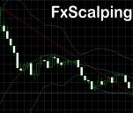 FxScalping - Monitoring Rynku Forex